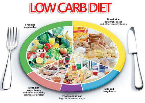 Cách giảm mỡ toàn thân với thực đơn Low Carb